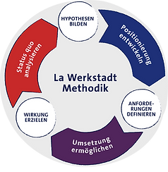 La Werkstadt Methodik