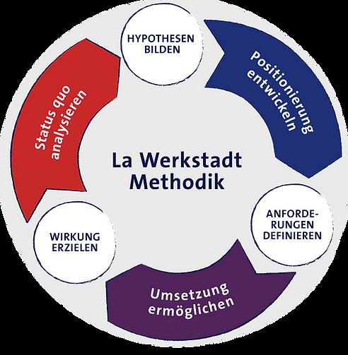 La Werkstadt Methodik Grafik | Schritt für Schritt zum Erfolg