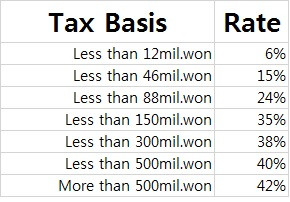 Korean Income Tax Rate(소득세율)
