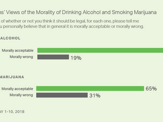 Gallup Poll Shows Most Americans Find Cannabis Use Morally Acceptable