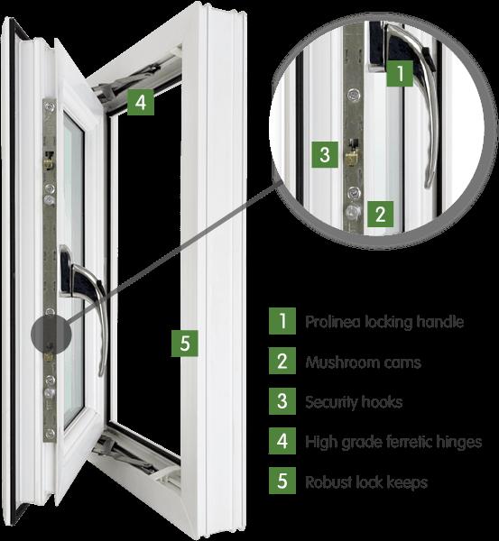 Double Glazed window highlighting 5 key features