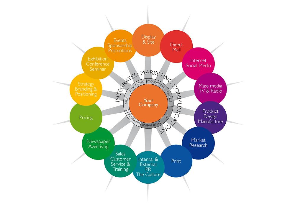 The Marketing Wheel