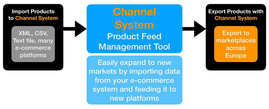 Channel Integration Flowchart.png