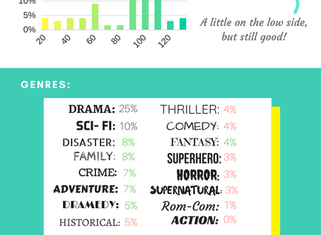 Screenwriting Trends of 2019 Infographic