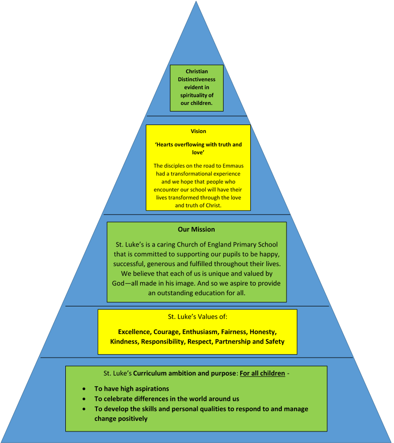 bigger picture pyramid.png