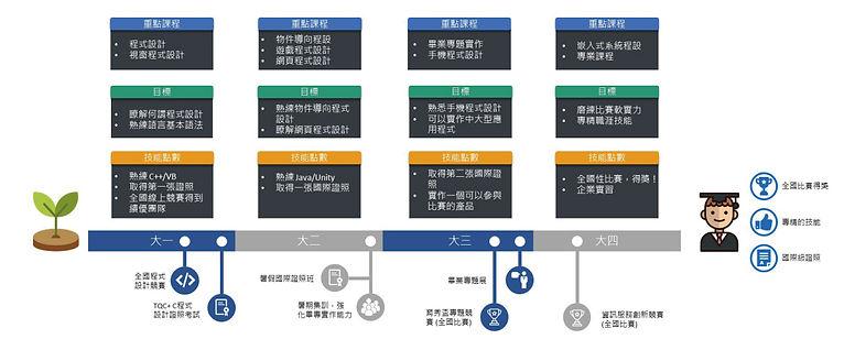 長榮大學資工系訓練程式設計的方式