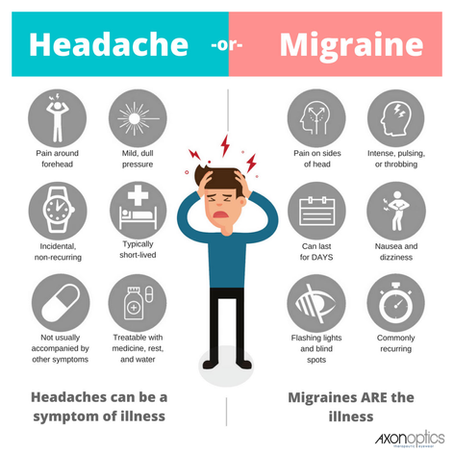 Lets get rid of those migraines for you!