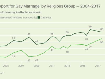 Rekordszámú a melegházasságot támogatók aránya az USA-ban!