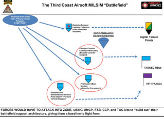 Building the MILSIM Airsoft Battlefield