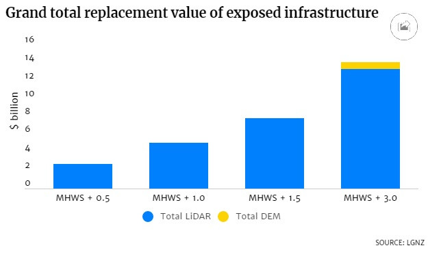Grand total replacement value of exposed infrastructure bar chart