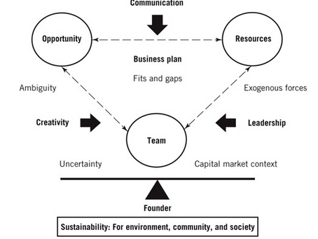 Frameworks for Idea Evaluation and Prioritization
