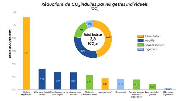 graph_écologie.png