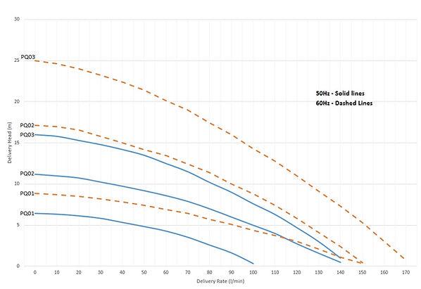 Pump Flow Rates