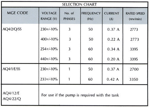 Pump flow rates and Electrical Specifications AQ4