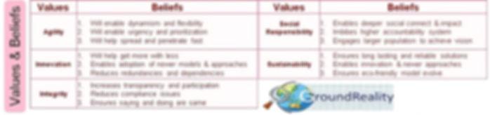vision mission values beliefs potholeraj