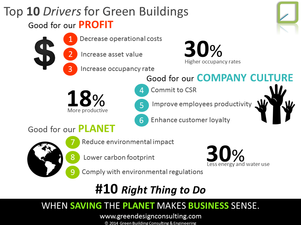 Top 10 Green Building Drivers