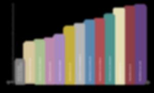grafico-Niveis-de-frequencia-aguas.png