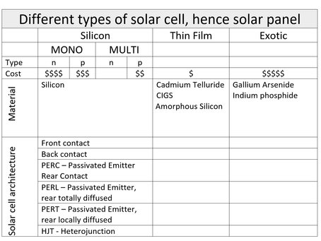 Different types of solar cell technology