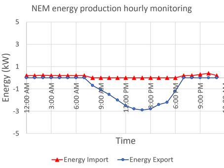 Case Study 1: Net Energy Metering (NEM) on-grid solar system