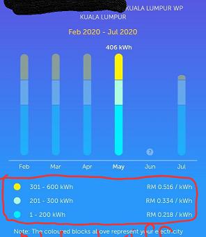 Nak pasang solar? Audit penggunaan elektrik anda dahulu