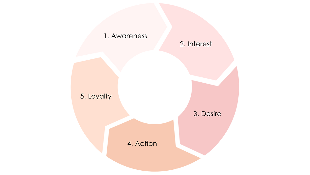 A graphic that displays the 5 phases of a customer journey: awareness, interest, desire, action and loyalty.