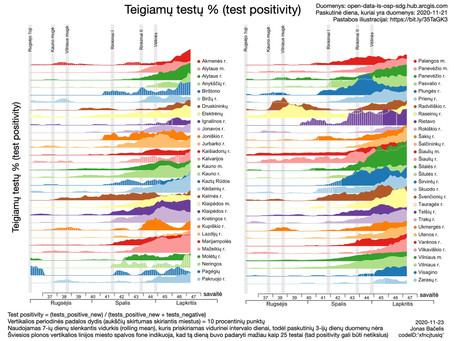 Teigiamų testų procentas Lietuvos regionuose