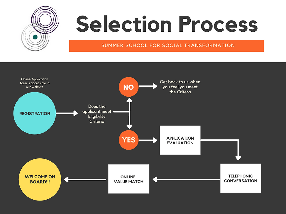 Selection process for SSST.png