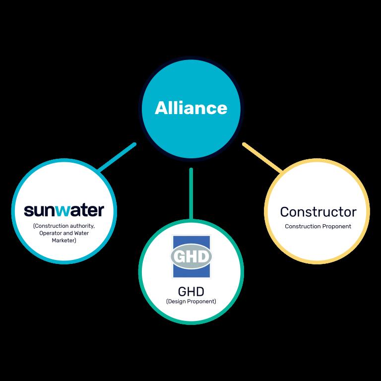 Sunwater Alliance
