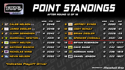 CU_Point_Standings12.png