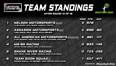 CU_Team_Standings12.png