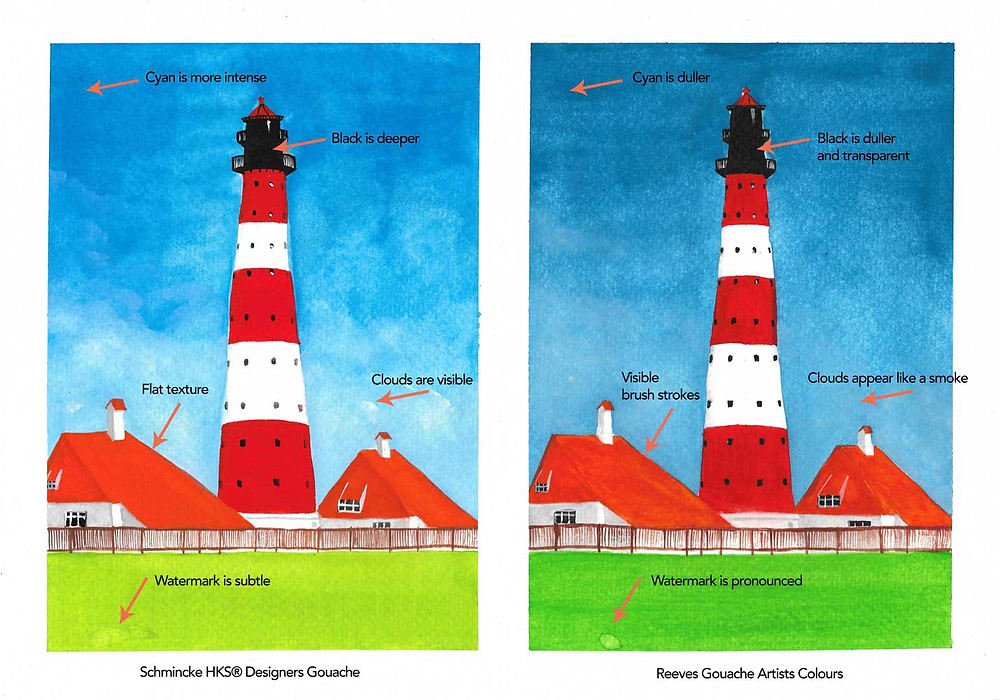 Two identical pictures of a red and white lighthouse against a blue sky with text description inlays