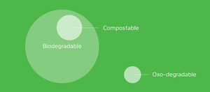 a diagram showing biodegradable, compostable and oxo-degradable plastic