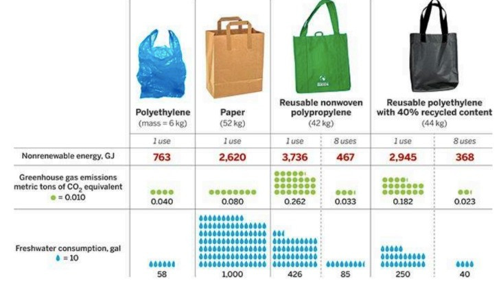 A chart comparing nonrenewable energy, greenhouse gas emissions and freshwater consumption between polyethylene, paper, reusable non-woven polypropylene and reusable polyethylene bags with 40% recycled content