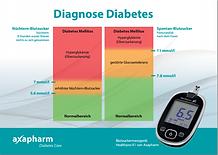 Zielwertekarte Diabetes