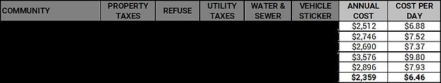 Municpal Cost Comparison - Winter 2021.p