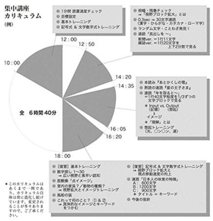 「スーパー速読」一日集中講座のカリキュラム
