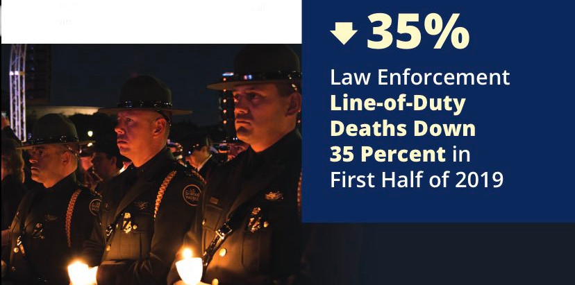 2019 Mid-Year Preliminary Law Enforcement Officers Fatalities Report