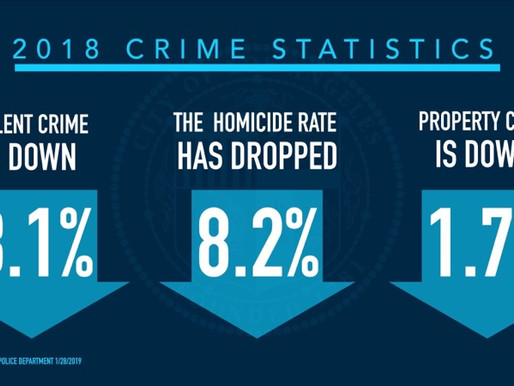 Crime Is Down in Los Angeles Across Every Major Category, Latest Statistics Show