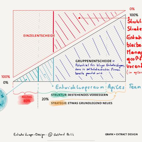 5 Unterschiede zwischen selbstgesteuerter und agiler Organisation - Fokus Entscheidungen.