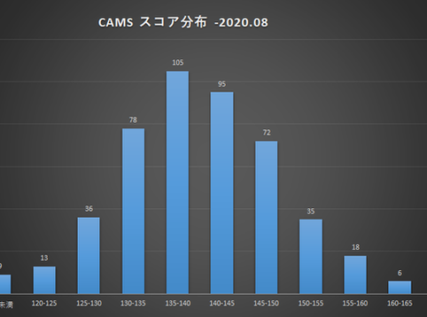 CAMS検査結果のご報告