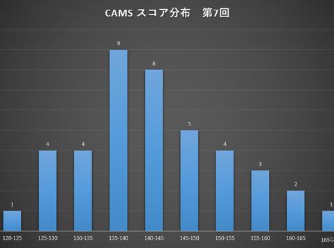 第7回:CAMS検査結果のご報告