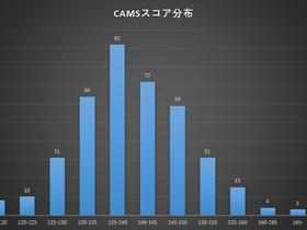 コロナ禍による活動の一時休止以前のCAMS検査結果のご報告(ご参考)