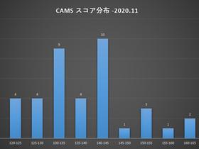 第8回:CAMS検査結果のご報告