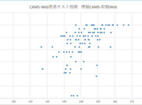 「CAMS」と「HIQA-WEB簡易検査」とのスコア相関(ご報告)