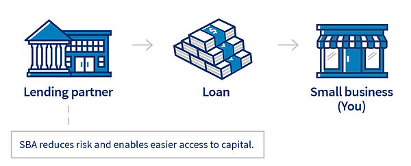 Solid Number SBA Long Term Loans