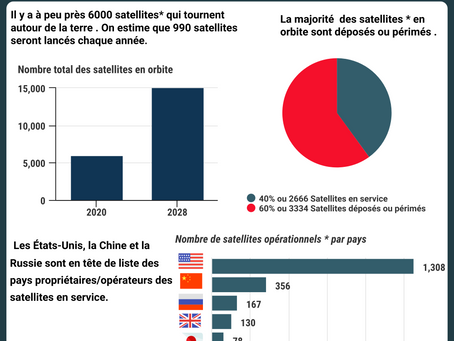 Les satellites artificiels