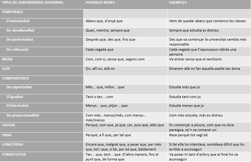Adverbials.png