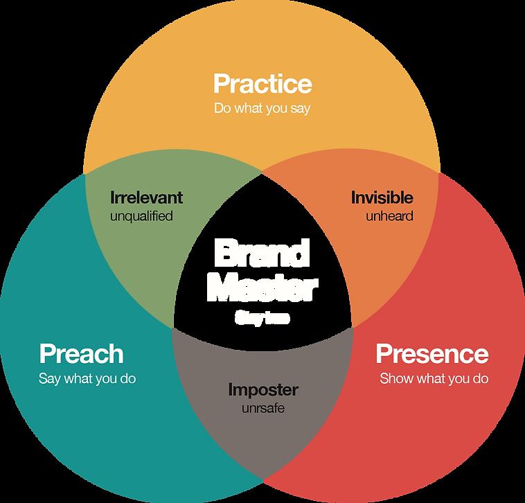 Brand Master Ven (for Black BG).png