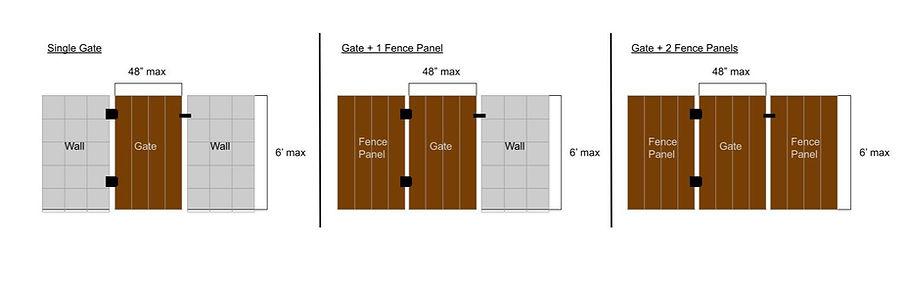 Gate Layout