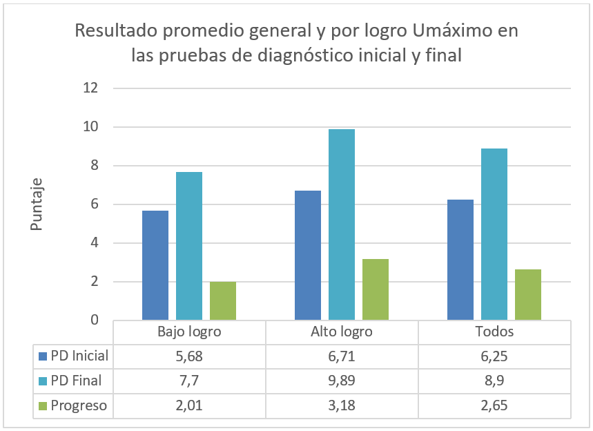 Resultado promedio general y por logro Umáximo en las pruebas diagnóstico inicial y final